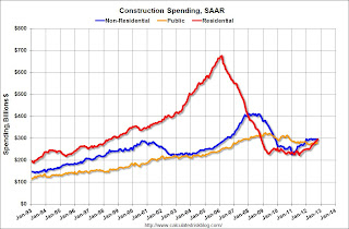 Construction Spending increased in October