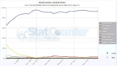 social media counter in Indonesia