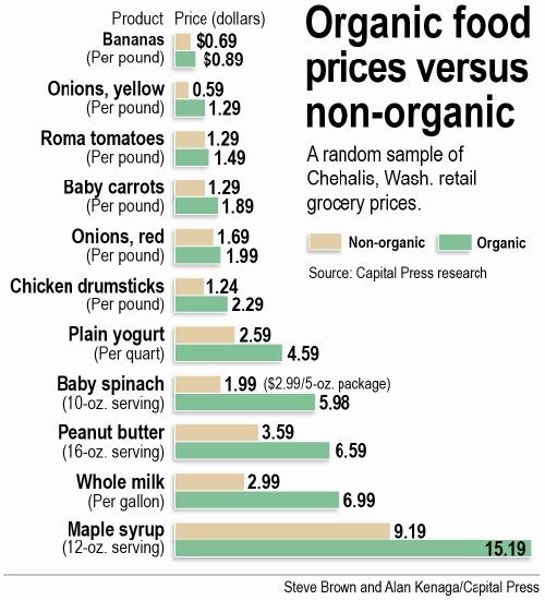 Cost Of Organic Food Vs Non Organic