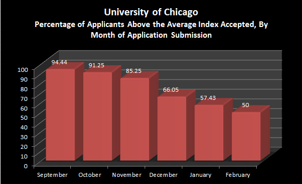 Can someone tell me if I have a chance to get into Chicago University?