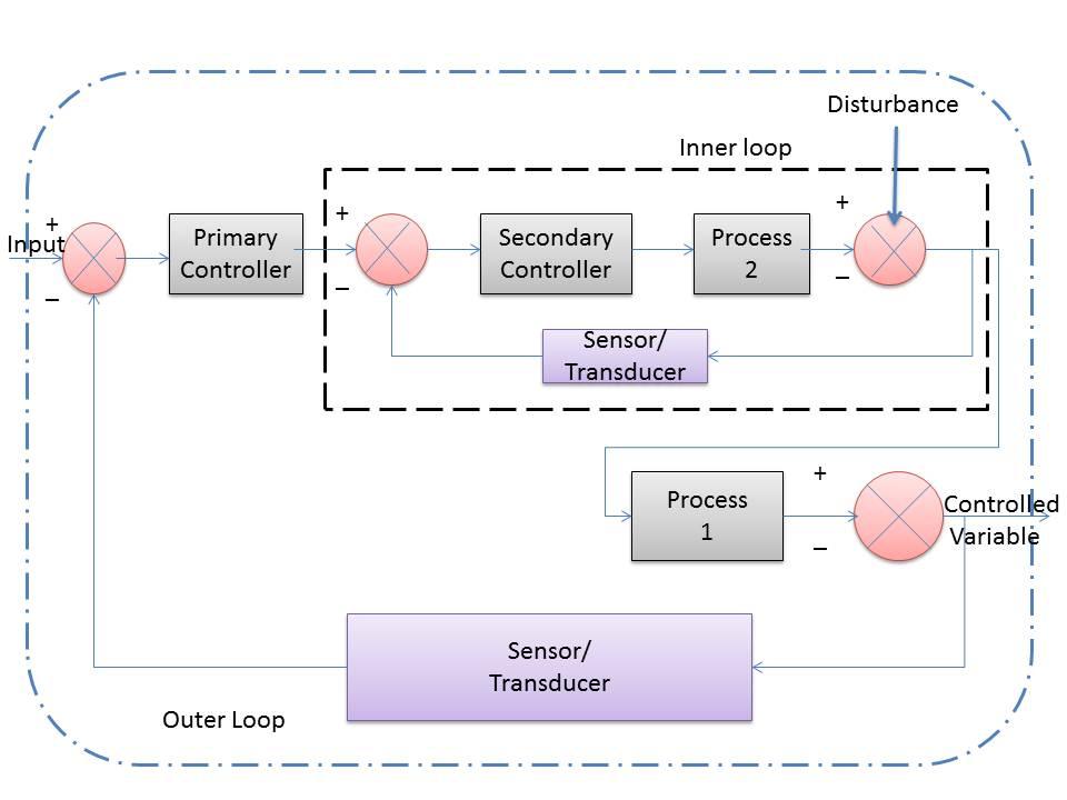instrumentation and control engineering: cascade control system,Block diagram,Cascade Control Block Diagram