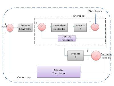 cascade control system process