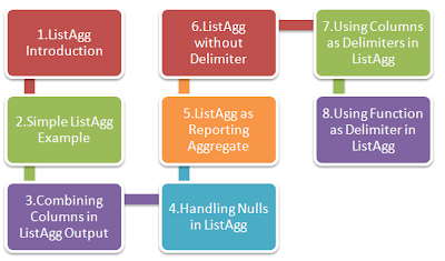 Step by Step Approach to Learn LISTAGG SQL Function