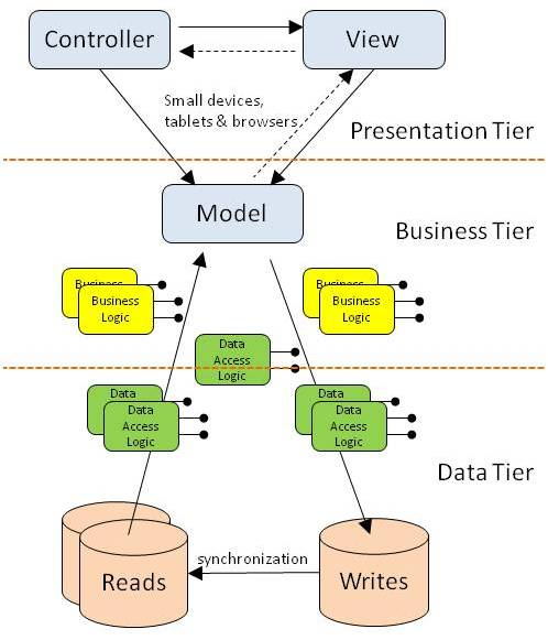 Critical technology mvc in a three tier architecture for Architecture 1 tiers