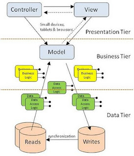 Critical technology mvc in a three tier architecture for Architecture 3 tiers