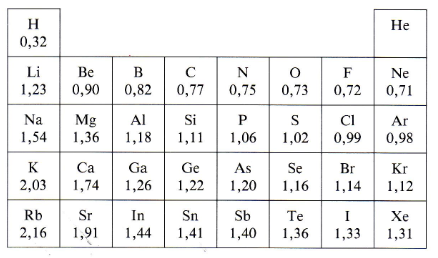 Propiedades peridicas radio atmico ejercicios de matemticas dentro de un grupo de elementos representativos hay un aumento general en los radios atmicos a medida que aumenta el nmero atmico de arriba abajo urtaz Choice Image