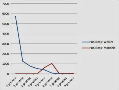 Walker Mandela liczba publikacji w internecie