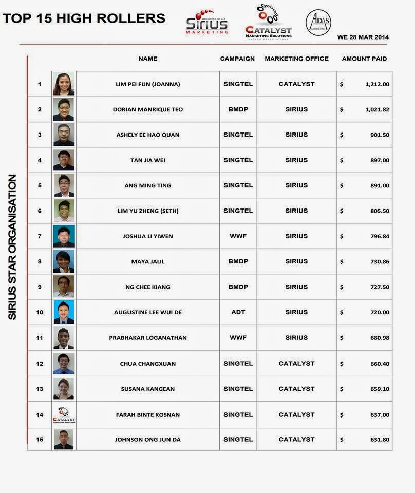 Sirius Star Marketing Singapore - March 2014 - Top High Rollers