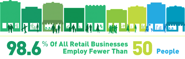 """ retail power and how it affect jobs"""