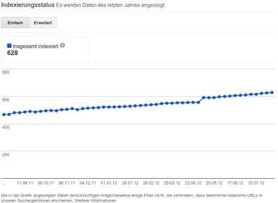 Beispiel für Indexierungsstatus in Webmaster-Tools