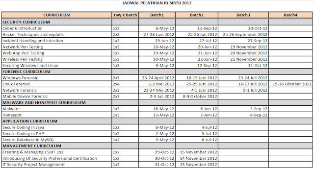 Jadwal Pelatihan ID-SIRTII 2012