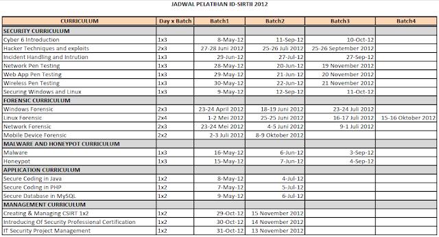 Jadwal Pelatihan ID-SIRTII 2012