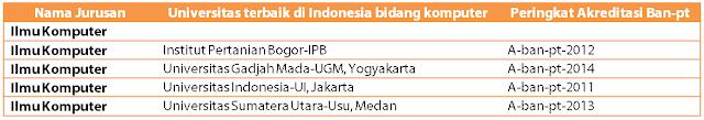 Ini dia Daftar Universitas Terbaik di Indonesia Untuk lulusan TKJ tahun ini 2