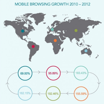 Mobile browsing growth for 2010 to 2012