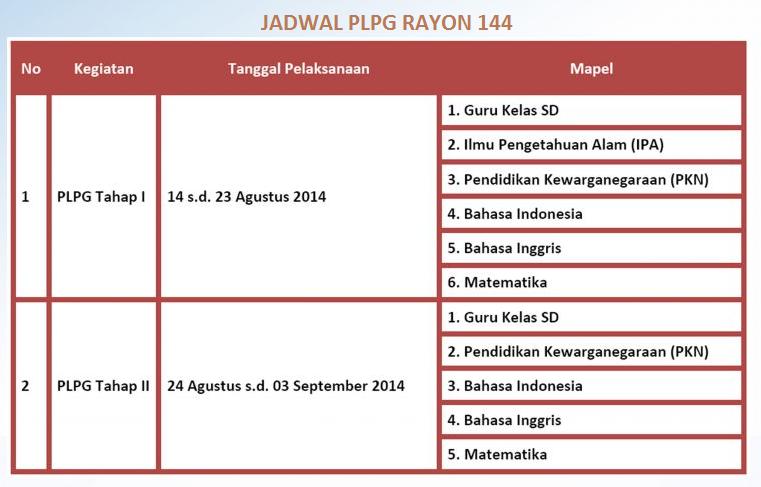 Hasil Jadwal PLPG 2014 Rayon 144 UMM img