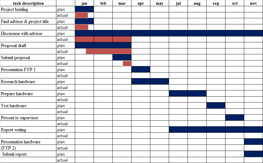 Gantt chart dissertation proposal! Websites on creative writing