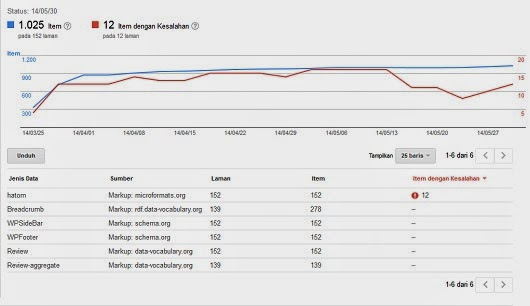 Seo Onpage : Data Struktur Pada Templat Blog User-blog kang miftah