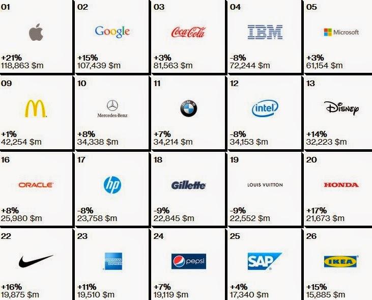 世界 ブランド価値 ランキング