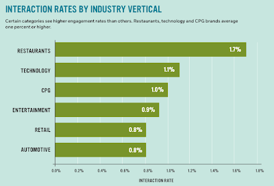 Video Interaction Rates by Vertical