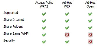 Mahendra Black hunter: Connectify Pro 3.0.0.20932 Full ...