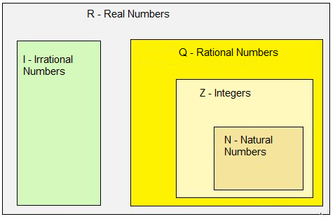 natural, integers, rational, irrational and real numbers