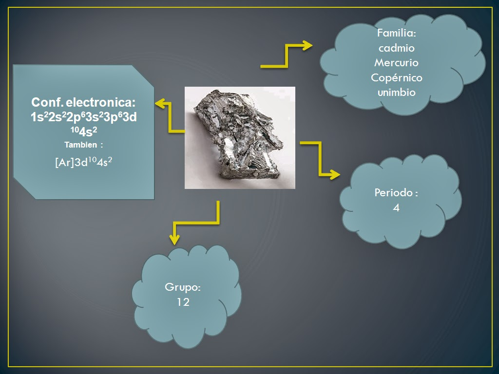 El zinc elemento qumico el zinc zn con nmero atmico 30 situado en el grupo 12 periodo 4 de la tabla periodica es un elemento qumico esencial para la vida o para la urtaz Images