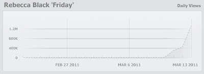 Rebecca Black Friday YouTube views statistics