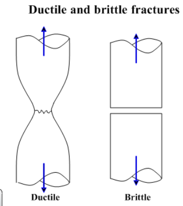 fracture and fatigue of amorphous metals essay Buckling corrosion corrosion fatigue creep fatigue fouling fracture  hydrogen embrittlement impact mechanical overload stress corrosion  cracking thermal shock wear yielding a fracture is the separation of an  object or material into two or more pieces under the action of  ductile materials  have a fracture strength lower than the ultimate tensile.
