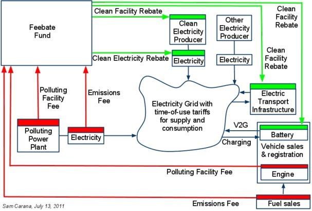Energy Feebates