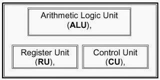 Sukses dan sukses mikrokontroler lengkap blok diagram mikroprosesor ccuart Choice Image