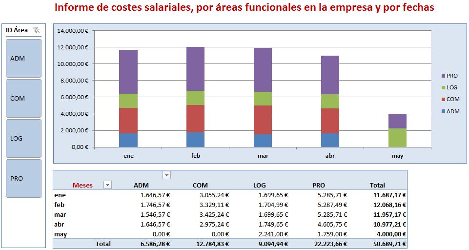 T mporaexcel modelizaci n de datos en excel 5 for Nomina de empleados en excel gratis