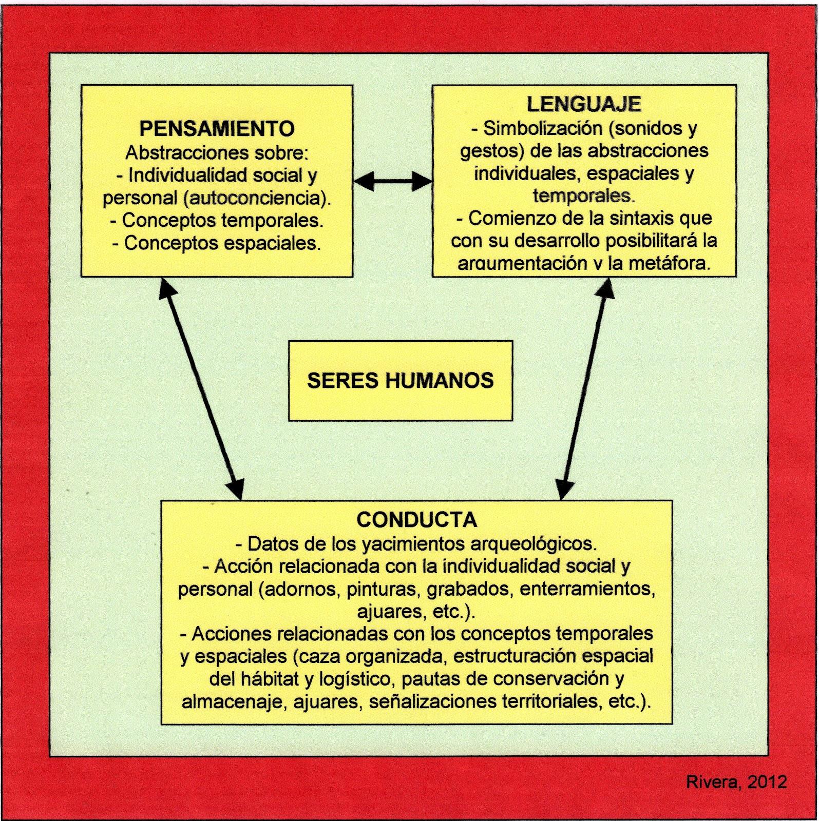 humano vs lenguaje: