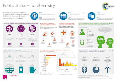 http://www.rsc.org/globalassets/04-campaigning-outreach/campaigning/public-attitudes-to-chemistry/public-attitudes-to-chemistry-infographic.pdf