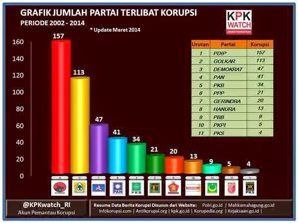 Koalisi Partai Politik 2014 Paling Terkorupsi