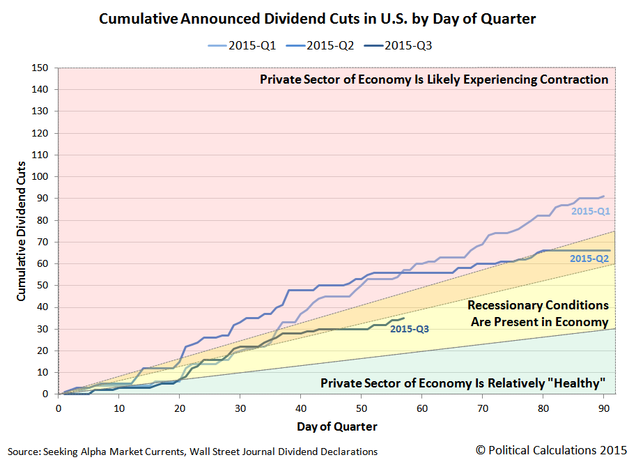 Cumulative Number of U.S. Companies Announcing Dividends Cuts by Day of Quarter, 2015-Q1, Q2 and Q3, Snapshot on 26 August 2015