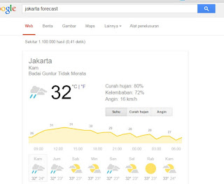 Jakarta forecast