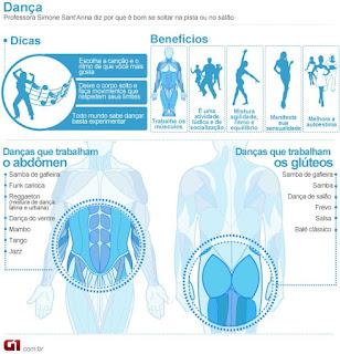 Dançar balé e zouk ajuda a melhorar a flexibilidade e o equilíbrio do corpo