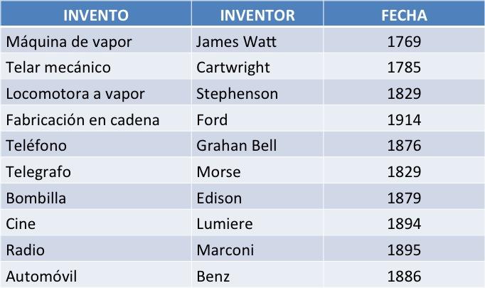 la revolucion industrial y sus personajes: