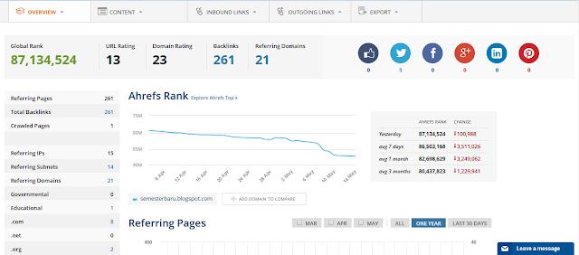 Cara Mengetahui Jumlah Backlink Blog Sendiri Menggunakan Ahrefs