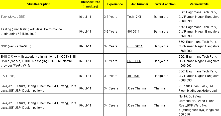 sap exclusive  walkin interview   cts in bangalore