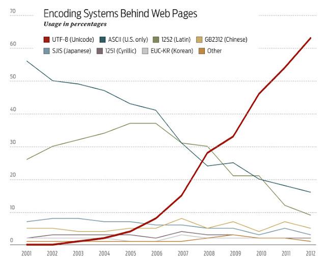 Unicode'un diğer kodlama sistemlerine göre yükselişi