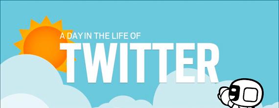 Clasamentul mesajelor publicate pe Twitter in functie de continutul lor