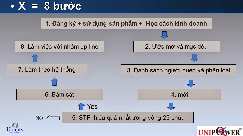 Unicity Việt Nam lừa đảo