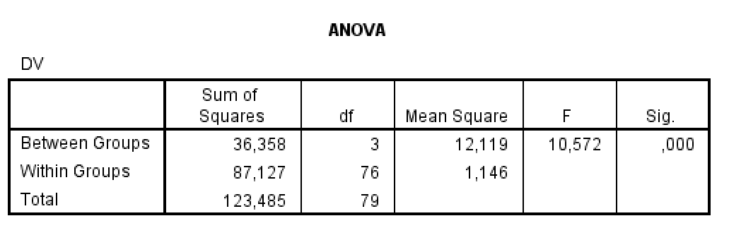 how to read an anova table spss