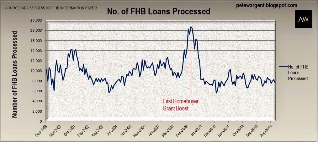 Number of loans processed