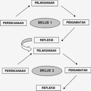 FORMAT PROPOSAL PTK PENELITIAN TINDAKAN KELAS (CLASSROOM ACTION RESEARCH)