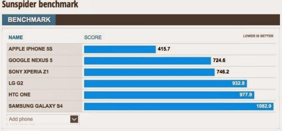 benchmark nexus 5
