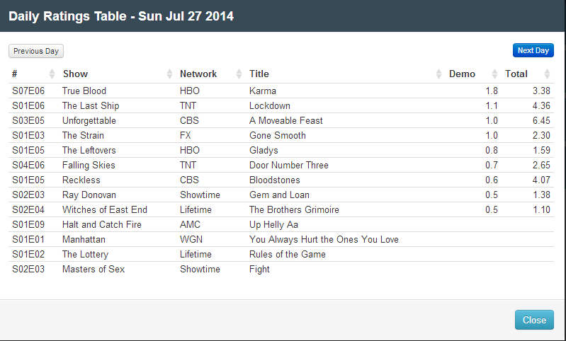 Final Adjusted TV Ratings for Sunday 27th July 2014