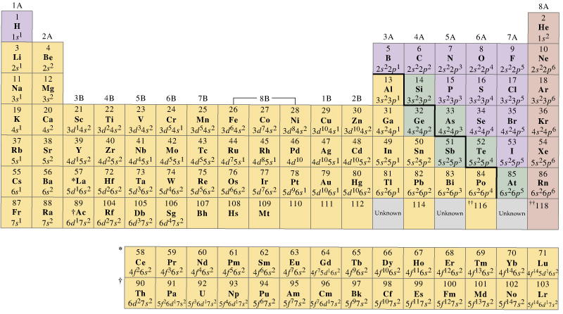 Msa Chemistry Electron Configuration Periodic Table