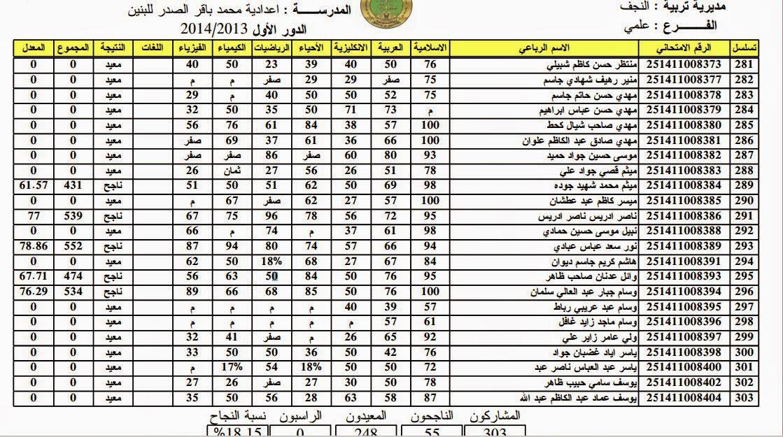 عقاب جماعي متجدد / رسوب 57 مركز امتحاني لمناطق سنية بتهم الغش